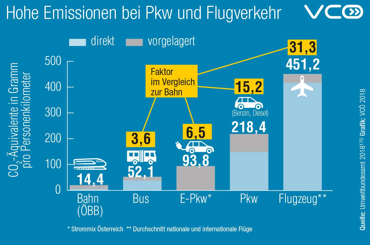 nachhaltig reisen Überblick über den CO₂ Ausstoß der verschiedenen Transportmittel